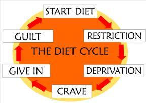 diet-diet